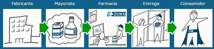 Dokteronline hace posible obtener medicamentos de marcas famosas de laboratorios autorizados en la Unión Europea
