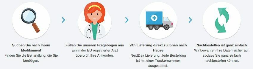 Prozess in der Apotheke zu kaufen Treated.com: online medizinische Beratung